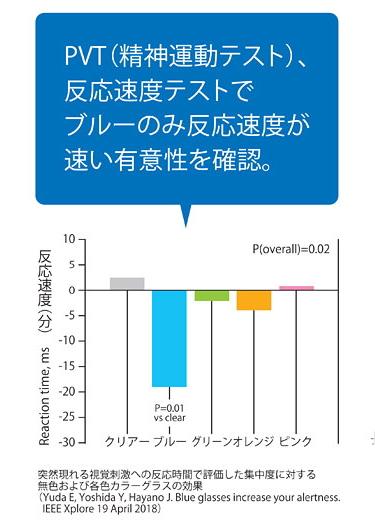 PVT(精神運動テスト)、反応速度テストでブルーのみ反応速度が速い優位性を確認